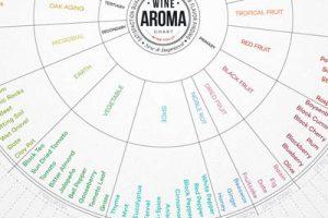 wine-aroma-wheel1