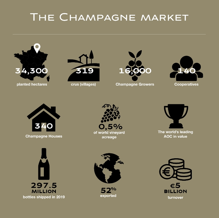 Champagne Market Infographic courtesy of CIVC