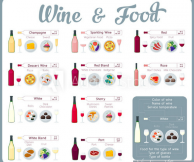 Quarantine dilemma? What wine pairings go with snacks? We got you covered with this food & wine pairings chart #foodwinepairings #winepairings #wineloversvillage #winepairingsnacks